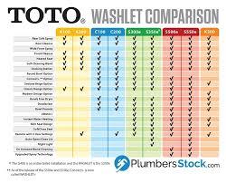 Toto Washlet Comparison C100 Vs C200 S300e Vs S350e