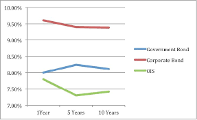 How Does Rise Fall In Repo Rates Impact Bond Yields