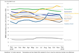 Stainless Steel Price Chart 2018 Monthly Report Price Index Trends December 2019 Steel