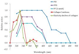 Cosmetics Free Full Text Analysis Of Ultraviolet Radiation