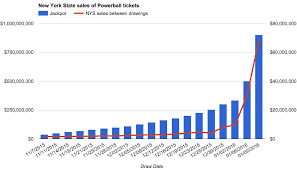 New Yorks Powerball Fever Is Uneven All Over Albany
