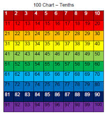 Fraction Chart Up To 100 29 Extraordinary Fractions Chart To 100