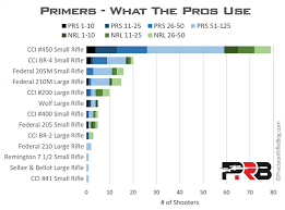 Rifle Primer Comparison Chart 6 6 5 Creedmoor Load Data What The Pros Use