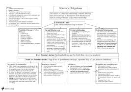 Equity And Trusts Flow Charts Jurd7285 Equity And Trusts