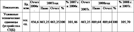 Отчет по производственной организационно экономической практике  Отчет 2006г 2007год % 2007 г к