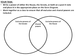 House Vs Senate Venn Diagram House Vs Senate Venn Diagram Rome Fontanacountryinn Com