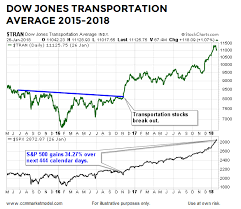 Long Term Stock Charts Free The Long Term Message From Transportation Stocks Investing Com