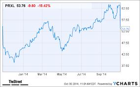 Parexel International Prxl Stock Lower After Weak Fiscal