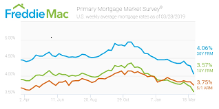 Home Mortgage Rates Chart Mortgage Rates See Biggest Plunge In Over A Decade