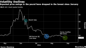 Exchange Rate Forecasts Lowered For The British Pound To