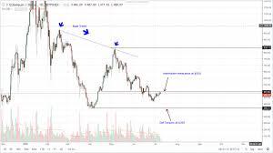 Ethereum Ripple Bitcoin Cash Eos Monero Technical