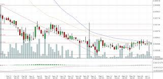 Nxt Usd Chart Dix