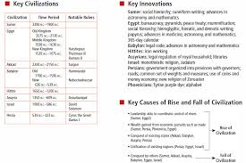 mesopotamia and dbq essay << custom paper academic writing mesopotamia and dbq essay