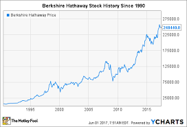 5 Key Moments In Berkshire Hathaway Stock History The