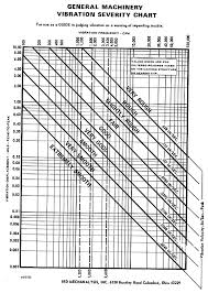 Ird Vibration Chart Related Keywords Suggestions Ird