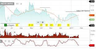 Amcor Pallet Pattern Chart Leon Hinde Page 123 Investor Signals
