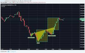 Shcomp Chart Shcomp Inverse Head And Shoulder 20180528 1 Min Chart