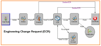 Robert S Rules Of Order Flow Chart Beyond Plm Product Lifecycle Management Blog Plm Processes