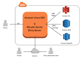 Sample Network Quotation Magnificent Connecting R With Amazon Redshift AWS Big Data Blog