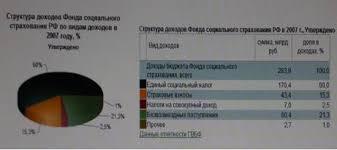 Реферат Фонд социального страхования РФ назначение и функции  Фонд социального страхования РФ назначение и функции
