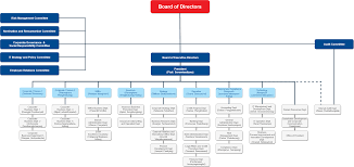 Organization Chart Export Import Bank Of Thailand