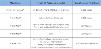 Negotiating Usps Fedex And Ups Shipping Rates