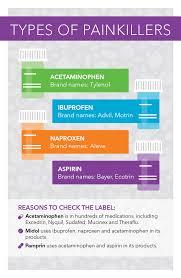 Acetaminophen Vs Ibuprofen What To Take When Unitypoint