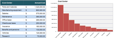 Cost Chart Template 5 Cost Analysis Templates And Examples For Word Excel And Pdf