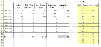 college gpa scale gpa calculator excel template letter grade calculator weighted grade