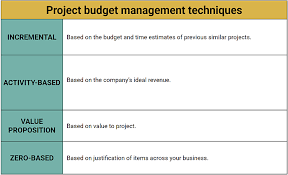 Budget Projects Project Cost Management Everything You Need To Know