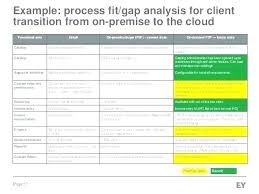 Business Requirements Gap Analysis Template Product Feature – Ilford