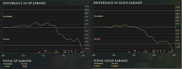 dota 2 features dota and statistics finding a perfect balance