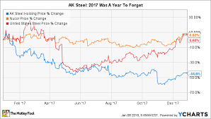 Ak Steel Stock Chart Why Ak Steel Holdings Stock Plummeted 45 In 2017 The