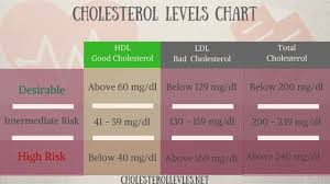 Good Cholesterol Numbers Chart 17 You Will Love What Are Good Cholesterol Numbers