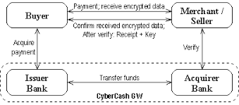 Micropayments   Requirements and Solutions TML CyberCoin System Architecture