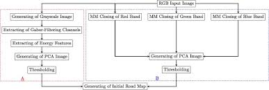 hierarchical graph based segmentation for extracting road networks  2 1 1 extraction of gabor energy feature