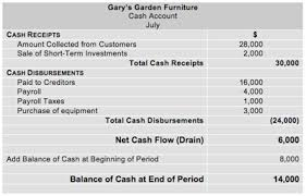 format of cash flow statements cash flow analysis direct format cash flow statements
