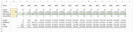depreciation of fixed asset preparing fixed asset capex forecast model in excel depreciation