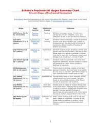Stages Of Lifespan Development Chart Eriksons Psychosocial Stages Summary Chart Pages 1 4