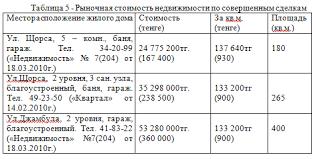 Отчет по производственной практике в оценочной компании ТОО  Отчет по практике оценка