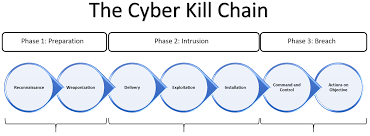 Cyber Kill Chain Understanding The Cyber Kill Chain Practical Cyber Intelligence Book