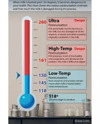 Milk Pasteurization Temperature Chart Our Process Hartzler Family Dairy
