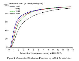 Poverty Chart 2019 Bill Gates Tweeted Out A Chart And Sparked A Debate On