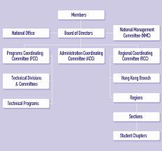 Committee Organization Chart Organizational Chart Csce Scgc