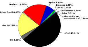 Pie Chart Of Energy Sources In Us Where Does Your Electricity Originate Energysage