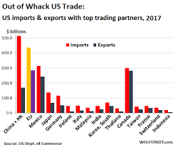 How Out Of Whack Are Us Trade Relationships 2017 Trade