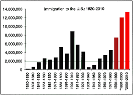 Population And Immigration Data Projections And Graphs