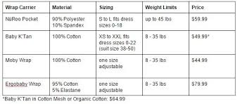 Which Baby Wrap Carrier Should You Buy Our Experts Compare