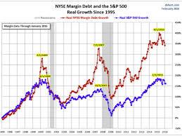 Margin Debt Data Might Show A Market Top Business Insider
