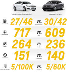 Muzi Chevrolet | 2014 Chevrolet Cruze Fuel Economy Tops Competition